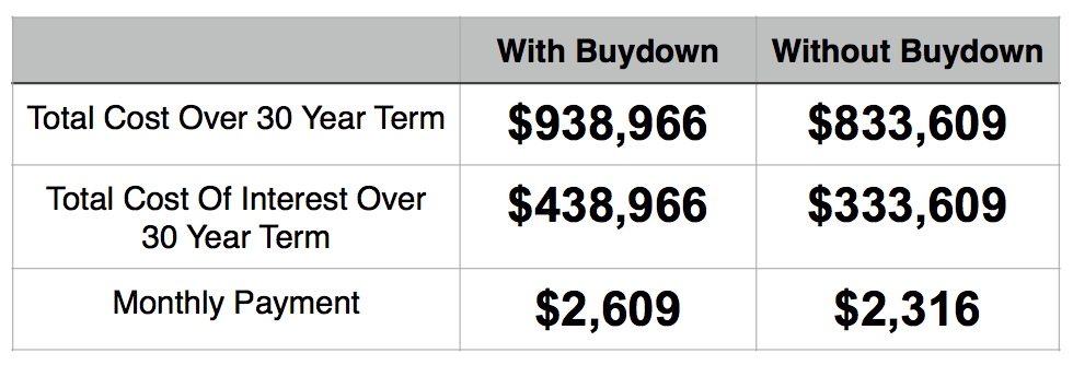 Should I Buy Down My Physician Mortgage Loan Rates